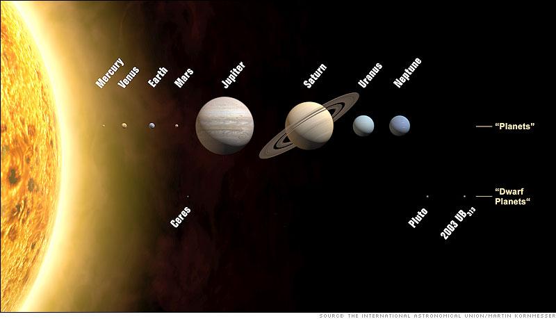 Solar System (2006)