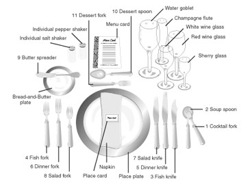 The formal place setting with cutlery, numbered in order of use.