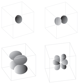 These diagrams represent the four types of atomic orbitals.