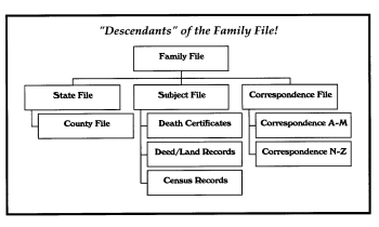 Flow chart of files.