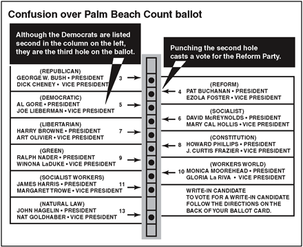 The butterfly ballot in Florida was the most controversial one after the election, but a challenge to this ballot did not make it to the Supreme Court.