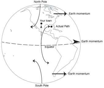 what is the coriolis effect for kids. what is the coriolis effect for kids