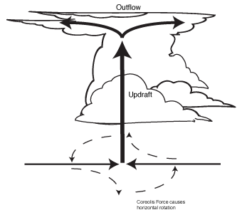 Formation of tornadoes.