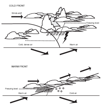 Cross-section of fronts.