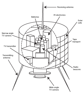 TIROS 1: First weather satellite.