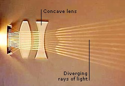DIVERGING RAYS