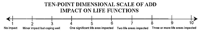 Ten-Point Dimensional Scale of ADD Impact on Life Functions
