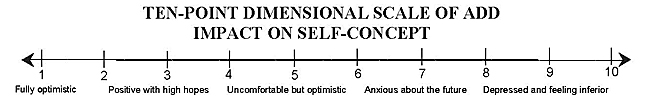 Ten-Point Dimensional Scale of ADD Impact on Self-Concept